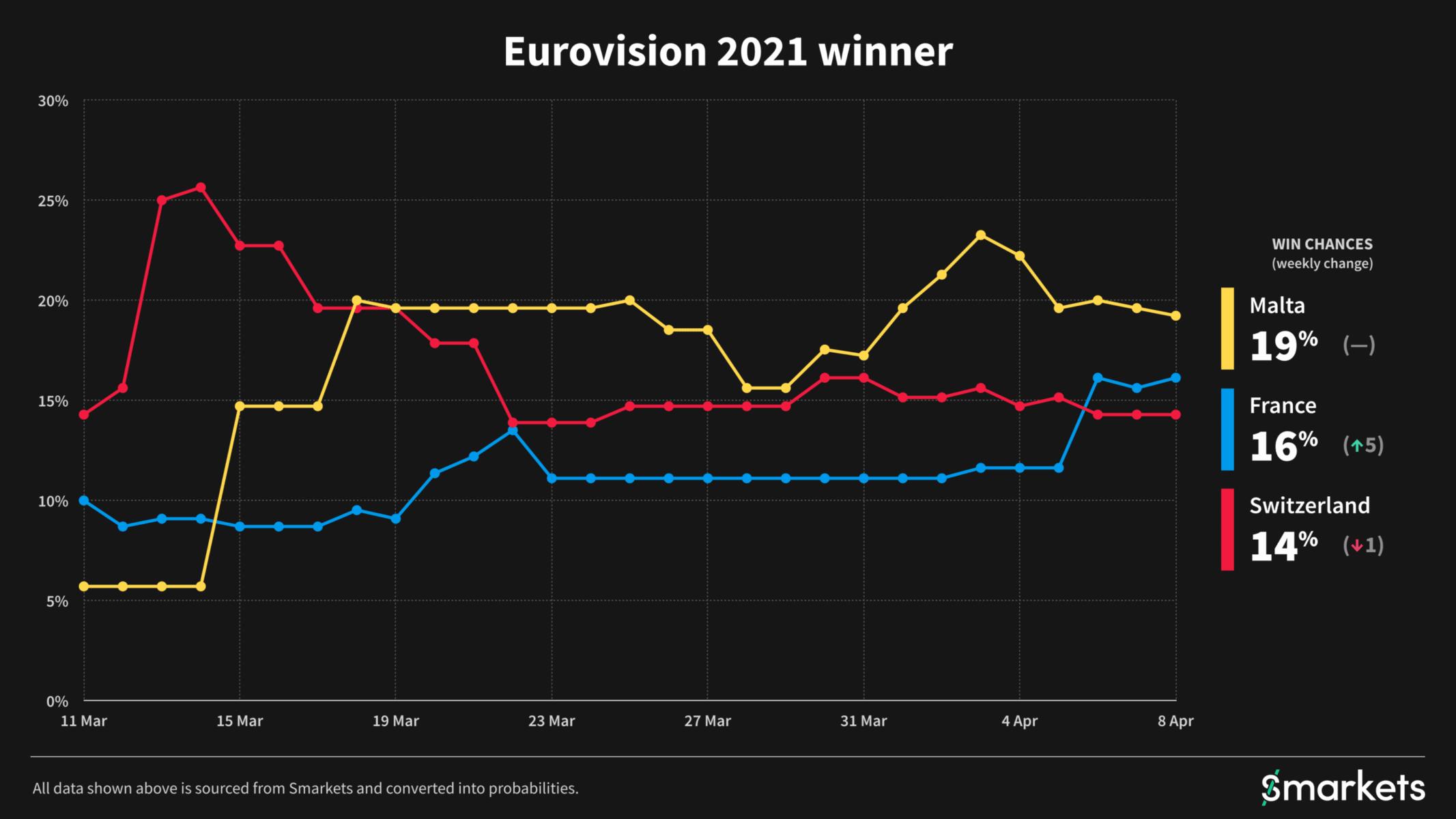 Eurovision 2021 winners revealed
